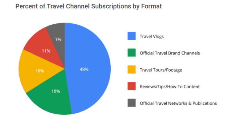 Source: 2014 YouTube Data Illustrated by ThinkWithGoogle