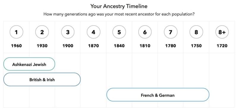 My ancestry timeline
